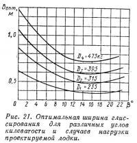 Рис. 21. Оптимальная ширина глиссирования