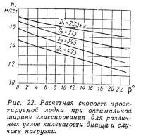 Рис. 22. Расчетная скорость проектируемой лодки