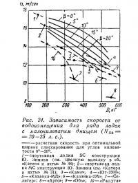 Рис. 24. Зависимость скорости от водоизмещения для ряда лодок