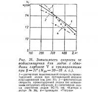 Рис. 25. Зависимость скорости от водоизмещения глубокое V
