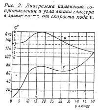 Рис. 2. Диаграмма изменения сопротивления и угла атаки