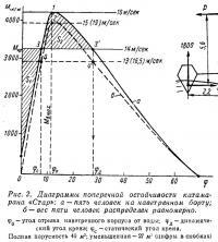 Рис. 2. Диаграммы поперечной остойчивости катамарана «Стар»