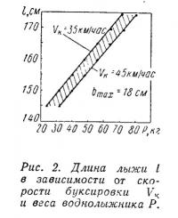 Рис. 2. Длина лыжи в зависимости от скорости буксировки