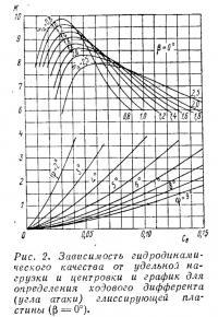 Рис. 2. График для определения ходового дифферента глиссирующей пластины