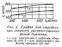 Рис. 2. График для определения скорости распространения волны давления