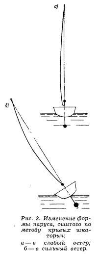Рис. 2. Изменение формы паруса
