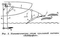 Рис. 2. Кинематическая схема крыльевой системы «Хайдрофин»