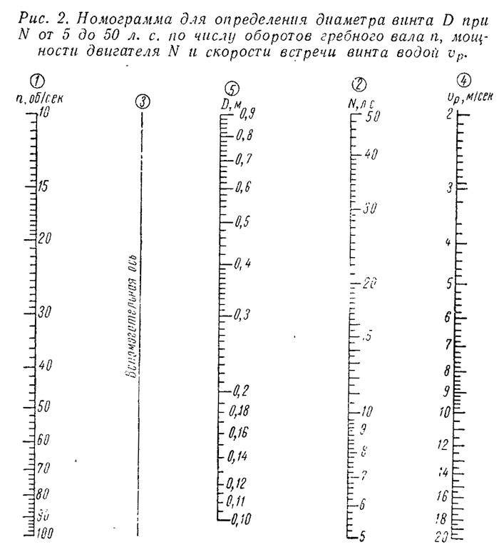 Рис. 2. Номограмма для определения диаметра N