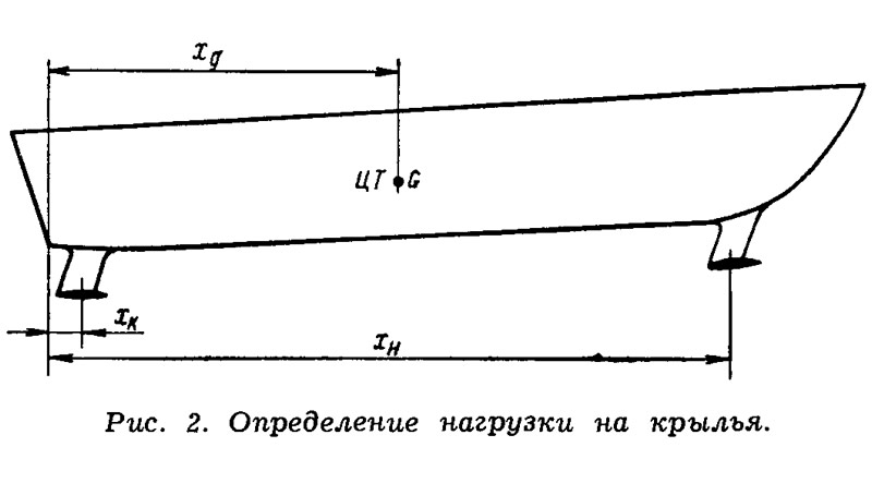 Рис. 2. Определение нагрузки на крылья