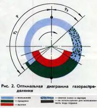 Рис. 2. Оптимальная диаграмма газораспределения
