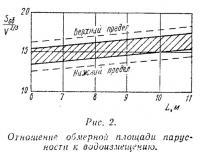 Рис. 2. Отношение обмерной площади парусности к водоизмещению
