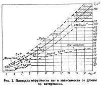 Рис. 2. Площадь парусности яхт в зависимости от длины