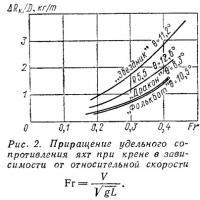 Рис. 2. Приращение удельного сопротивления яхт при крене