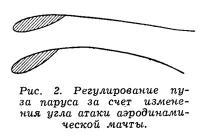 Рис. 2. Регулирование пуза паруса