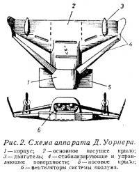 Рис. 2. Схема аппарата Д. Уорнера