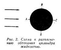 Рис. 2. Схема к разъяснению обтекания цилиндра жидкостью