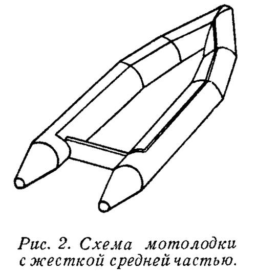 Рис. 2. Схема мотолодки с жесткой средней частью