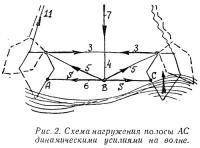 Рис. 2. Схема нагружения полосы АС динамическими усилиями на волне