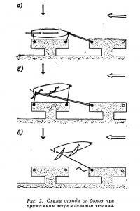 Рис. 2. Схема отхода от бонов