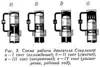 Рис. 2. Схема работы двигателя Стирлинга
