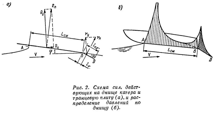 Рис. 2. Схема сил, действующих на днище катера и транцевую плиту