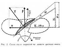 Рис. 2. Схема сил и скоростей на лопасти гребного винта