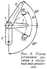 Рис. 2. Схема установки рычагов и концевых выключателей