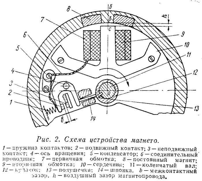 Схема устройства магнето