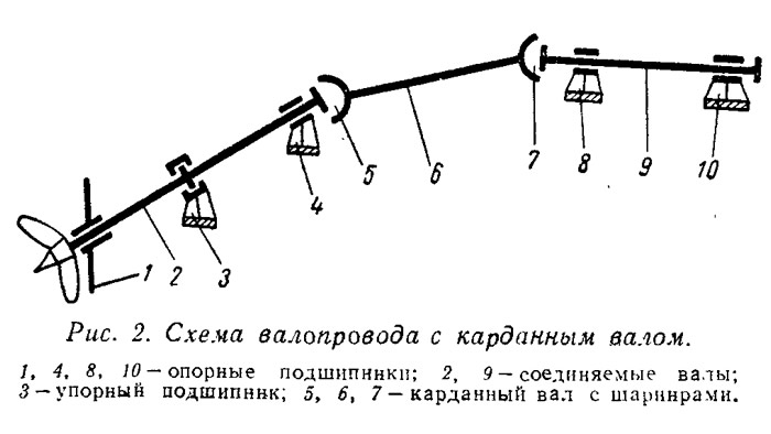 Схема валопровода с карданным