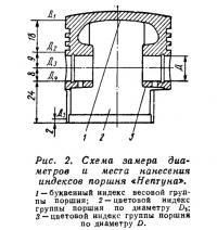 Рис. 2. Схема замера диаметров и места нанесения индексов поршня «Нептуна»