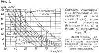 Рис. 2. Скорость глиссирующих мотолодок в зависимости от веса лодки