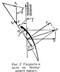 Рис. 2. Скорости и силы на движущемся парусе