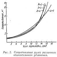 Рис. 2. Сопротивление рулей различного относительного удлинения