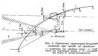 Рис. 2. Сравнение траекторий движения лыжника при заходе на трамплин