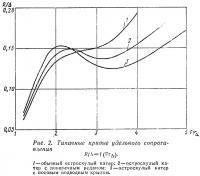 Рис. 2. Типичные кривые удельного сопротивления