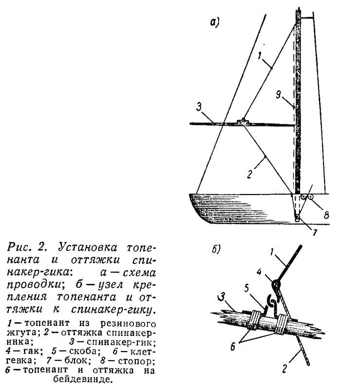 Рис. 2. Установка топенанта и оттяжки спинакер-гика