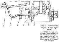 Рис. 2. Устранение люфта в оси румпеля