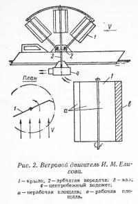 Рис. 2. Ветровой двигатель И. М. Елисова