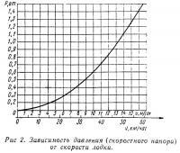 Рис. 2. Зависимость давления от скорости лодки