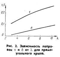 Рис. 2. Зависимость поправок для прямоугольного крыла