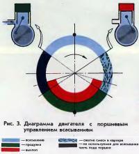 Рис. 3. Диаграмма двигателя с поршневым управлением всасыванием