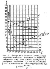 Рис. 3. Диаграмма величин наибольшего гидродинамического качества