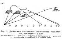 Рис. 3. Диаграммы статической остойчивости