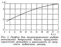 Рис. 3. График для выбора минимальной длины мотолодки