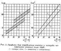 Рис. 3. Графики для определения поперечного сечения киля