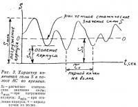 Рис. 3. Характер изменения силы S в полосе АС во времени
