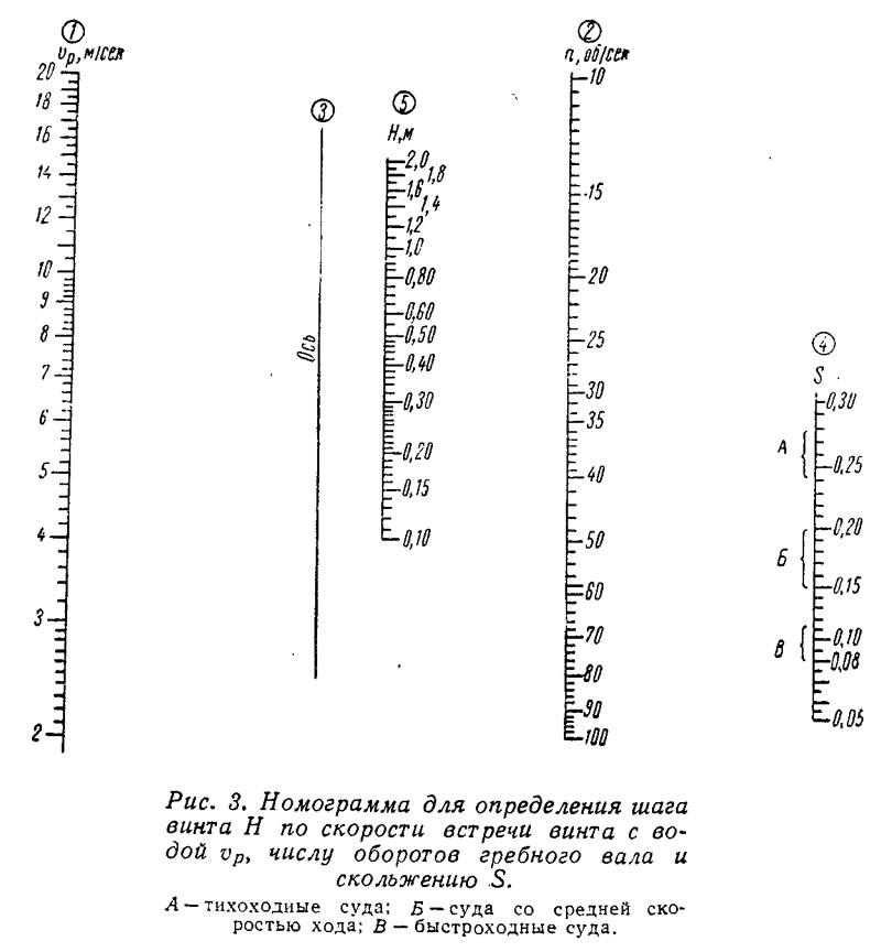 Рис. 3. Номограмма для определения шага винта Н
