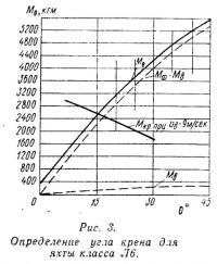 Рис. 3. Определение угла крена для яхты класса Л6