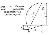 Рис. 3. Основные размеры современных спинакеров