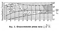 Рис. 3. Относительная длина яхты